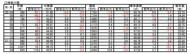 引用:公益社団法人東日本不動産流通機構